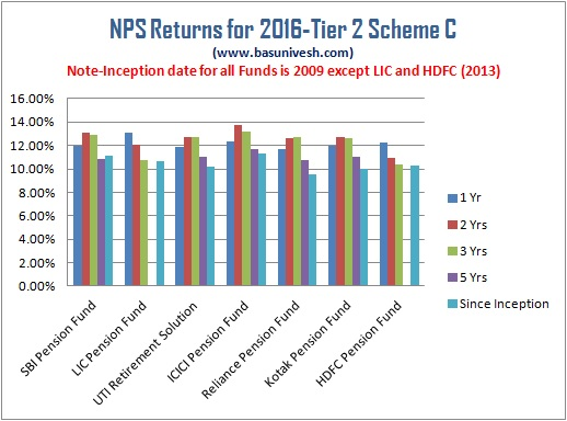 NPS Returns for 2016- Tier 2 Scheme C