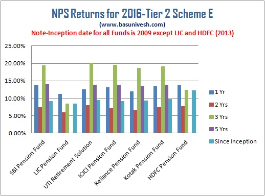 NPS Returns for 2016- Tier 2 Scheme E