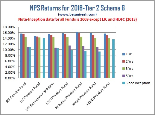 NPS Returns for 2016- Tier 2 Scheme G