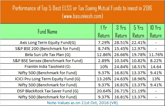 Performance of Top 5 Best ELSS or Tax Saving Mutual Funds to invest in 2016