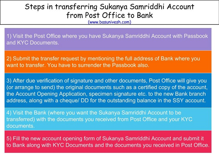 Transfer Sukanya Samriddhi Account from Post Office to Bank