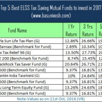 Top 5 Best ELSS Tax Saving Mutual Funds to invest in 2017