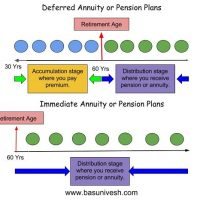 Difference between immediate annuity and deferred annuity plans