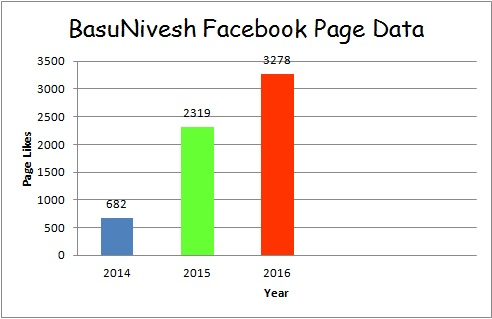 BasuNivesh Page Data