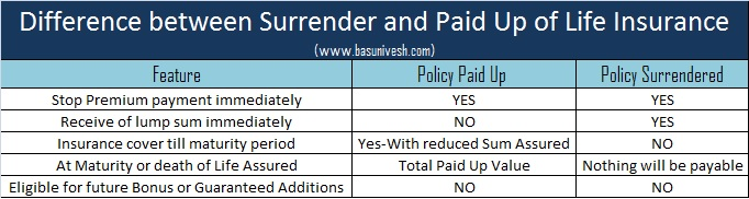 Difference between LIC Policy Paid Up and Surrender