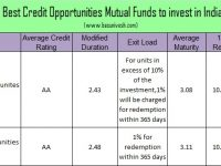 Top and Best Debt Mutual Funds in India for 2017