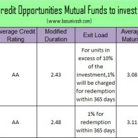 Top and Best Debt Mutual Funds in India for 2017 -Credit Opportunities Fund