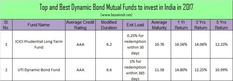 Top and Best Debt Mutual Funds in India for 2017 -Dynamic Bond Funds