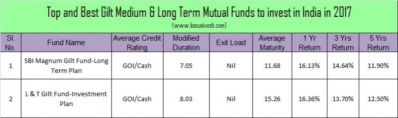 Top and Best Debt Mutual Funds in India for 2017 -Gilt Medium and Long Term Funds