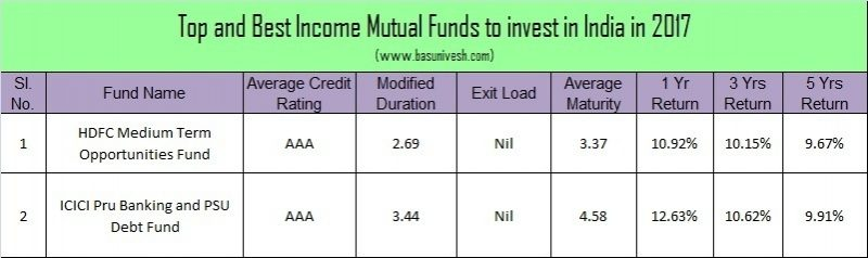Top and Best Debt Mutual Funds in India for 2017 -Income Mutual Funds