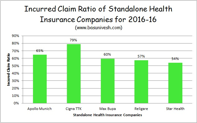 ICR of Standalone Health Insurance Companies 2015-16