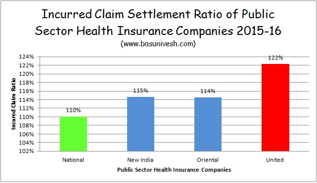 IRDA Incurred Claim Ratio 2015-16 for Public Sector Health Insurance Companies