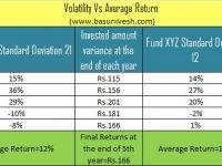 High Performing Mutual Funds – Are they best mutual funds?