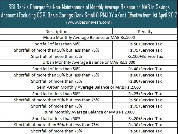 SBI Charges for Non-Maintenance of Monthly Average Balance or MAB 2017