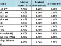 Revised (1st Apr2012) interest rates of Post Office Schemes