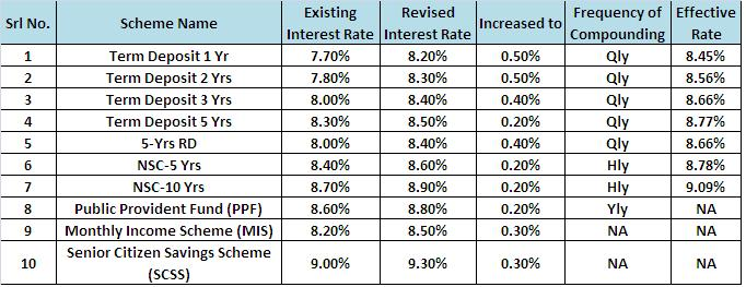Revised 1st apr2012 interest rates of post office schemes - Post office investment account interest rates ...