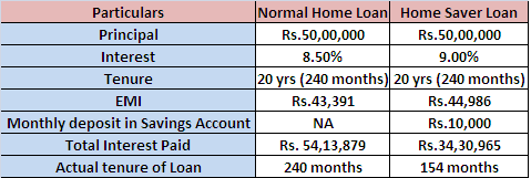Home Saver Loan
