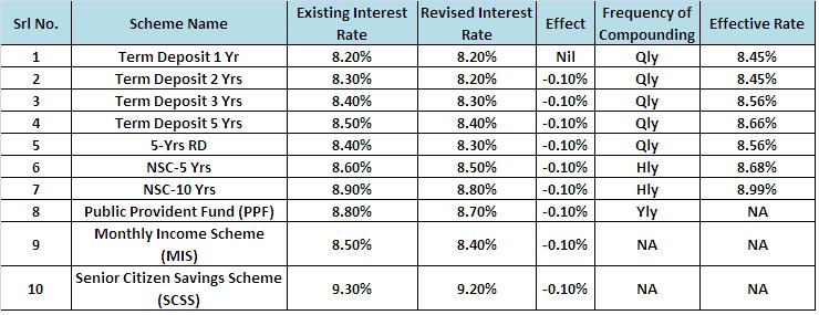Revised interest rates of post office schemes for 2013 14 - Post office investment account interest rates ...