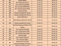 List of LIC's closed plans-2013
