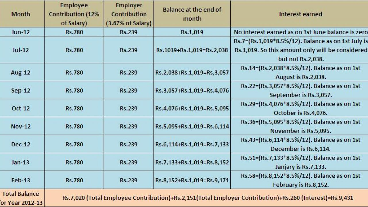 How EPF (Employees' Provident Fund) interest is calculated?