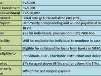 Inflation Indexed National Saving Securities (IINSS-C)-Who can invest?