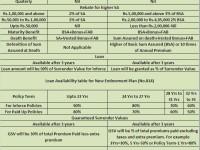 LIC's new plans 2014-New Endowment Plan (No.814)