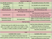 LIC's new plans 2014-New Moneyback Plans (No.820 and No.821)