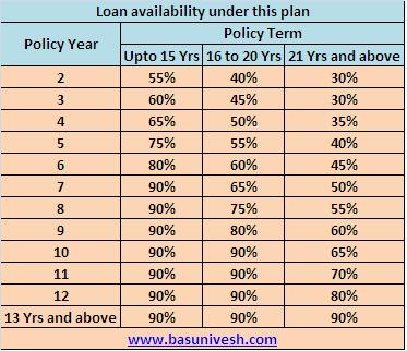 Single Premium Endowment Plan (No.817) Loan