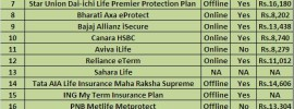 Best Term Insurance plans in India (After 1st Jan 2014)