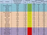 IRDA Claim Settlement Ratio 2012-2013-What it indicates?