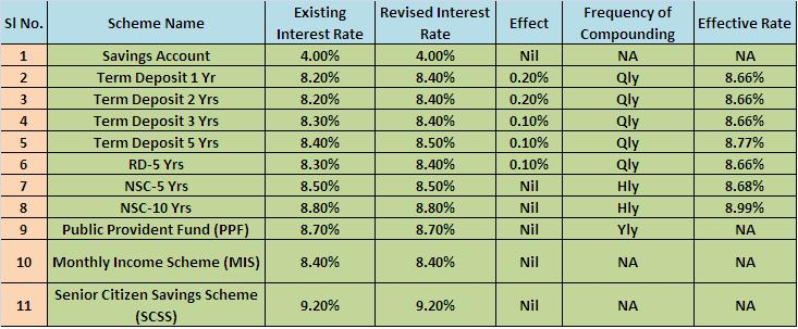 Post Office Interest Rates 2014-15