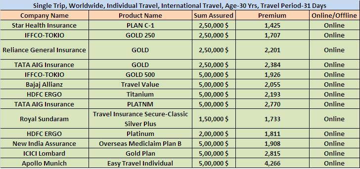 Best Travel Insurance in India-Product Comparison