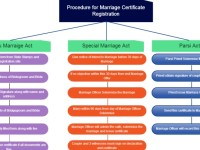 Do you know Marriage Registration Procedure and Importance?
