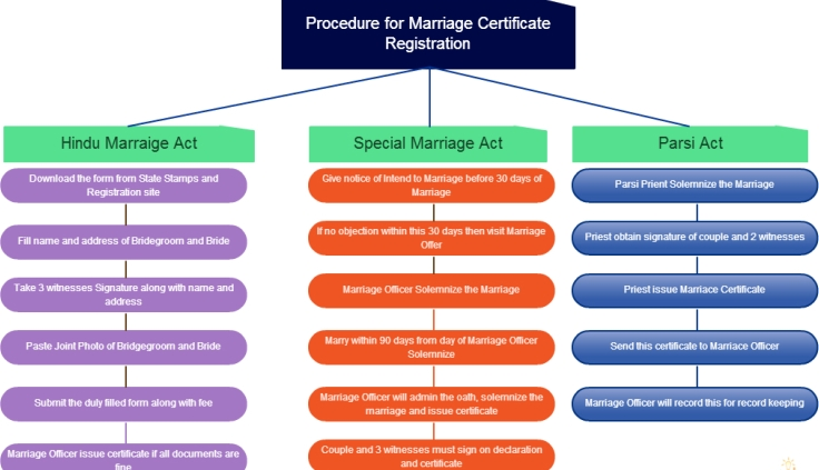Marriage Registration Procedure
