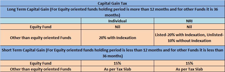 Capital Gain Tax-2014-15