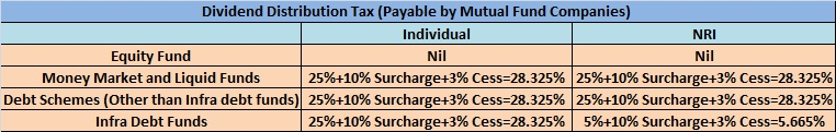 Dividend Distribution Tax-2014-15