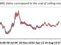 Mutual Fund Performance-Trailing Return or Rolling Returns?