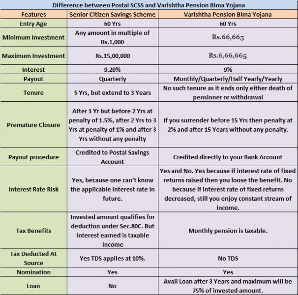 Comparison of Senior Citizen Savings Scheme (SCSS) and Varishtha Pension Bima Yojana 2014