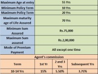 LIC's Jeevan Rakshak (Plan No.827)-Whose Rakshak is this?