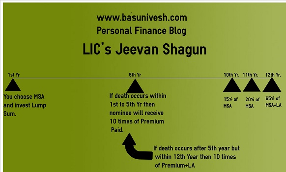 LIC's new plan Jeevan Shagun-Review and Features