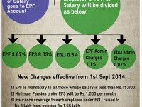 Employee Provident Fund (EPF)-Changed rules from 1st Sept 2014