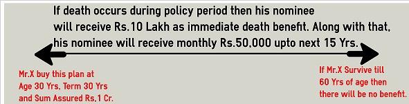 Income Option