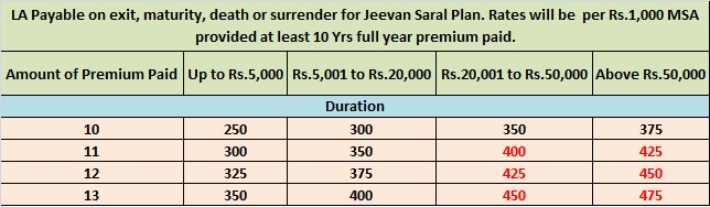 LIC LA Rates 2014-15 for Jeevan Saral