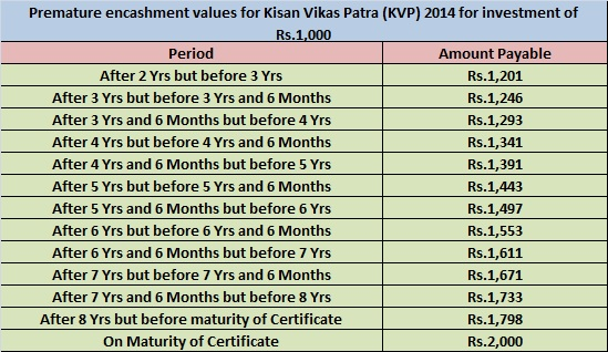 Kisan Vikas Patra (KVP) 2014 Premature Table