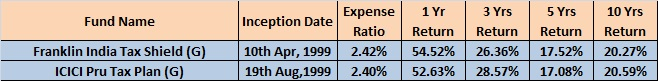Best Tax Saving (ELSS) Funds to invest in India in 2015