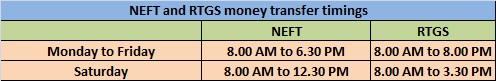 NEFT and RTGS money transfer timings