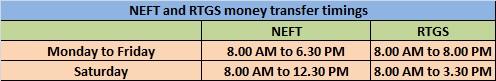 NEFT and RTGS money transfer timings