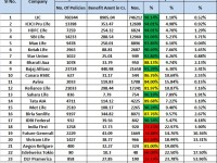 IRDA Claim Settlement Ratio 2013-2014-Which is best Life Insurance Company?