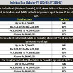 Tax Slab for FY 2015-16