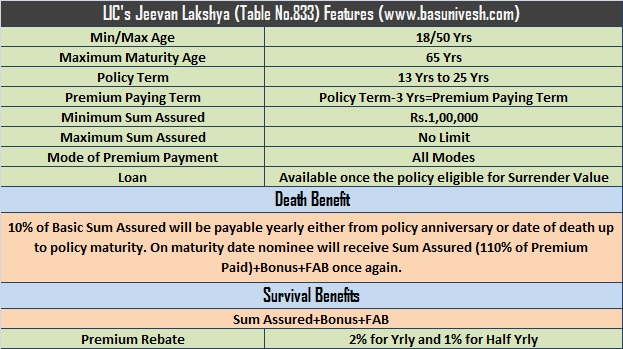 LIC's new plan 2015-Jeevan Lakshya (Table No.833) Review